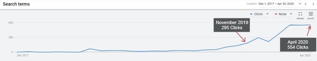 click increase in Google Grants account