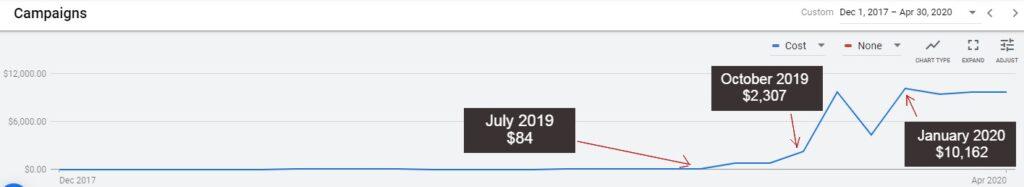 google grants account ad spend